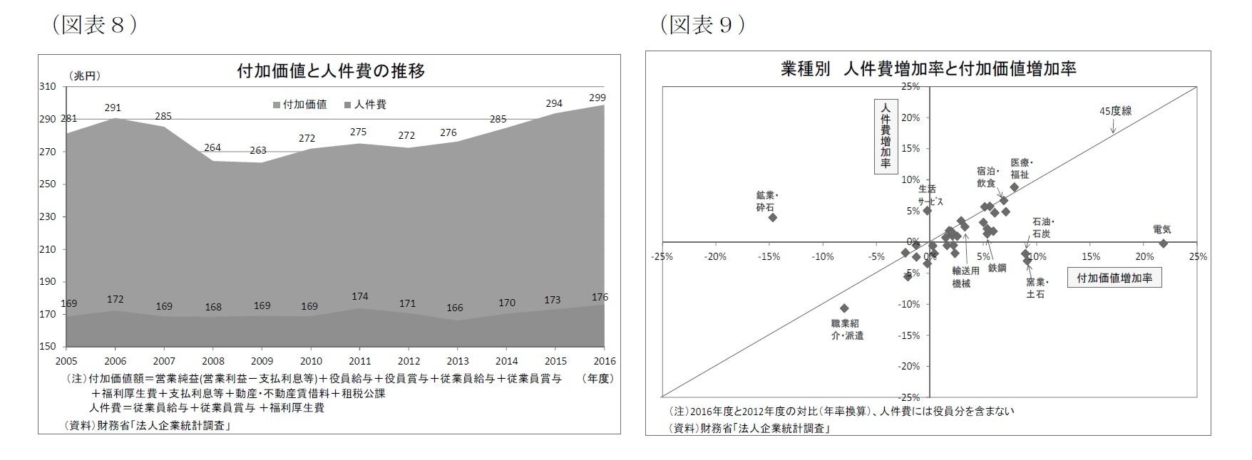 (図表8)付加価値と人件費の推移/(図表9)業種別人件費増加率と付加価値増加率