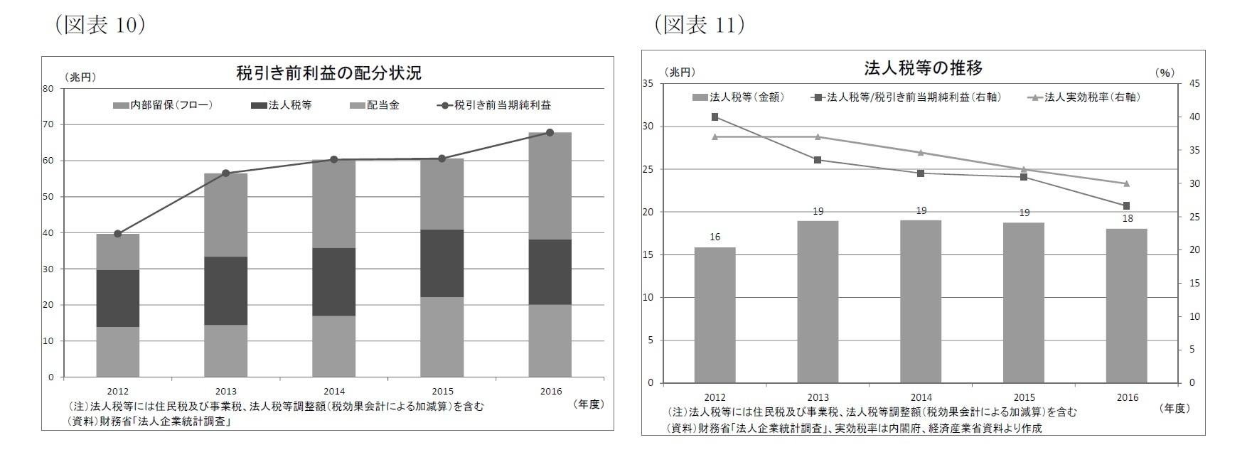 (図表10)税引き前利益の配分状況/(図表11)法人税等の推移