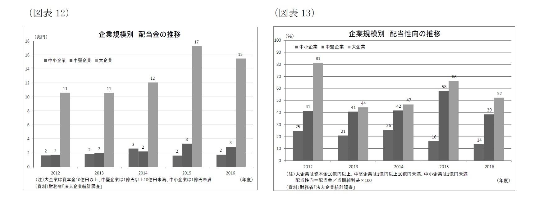 (図表12)企業規模別配当金の推移/(図表13)企業規模別配当性向の推移