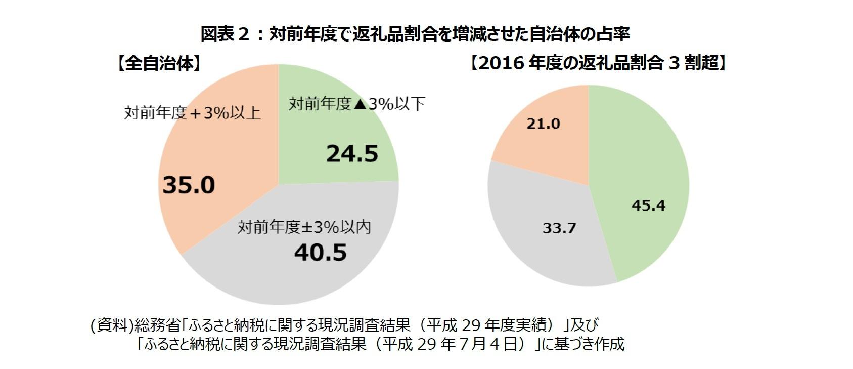 図表2:対前年度で返礼品割合を増減させた自治体の占率