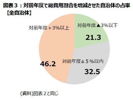 図表3:対前年度で総費用割合を増減させた自治体の占率