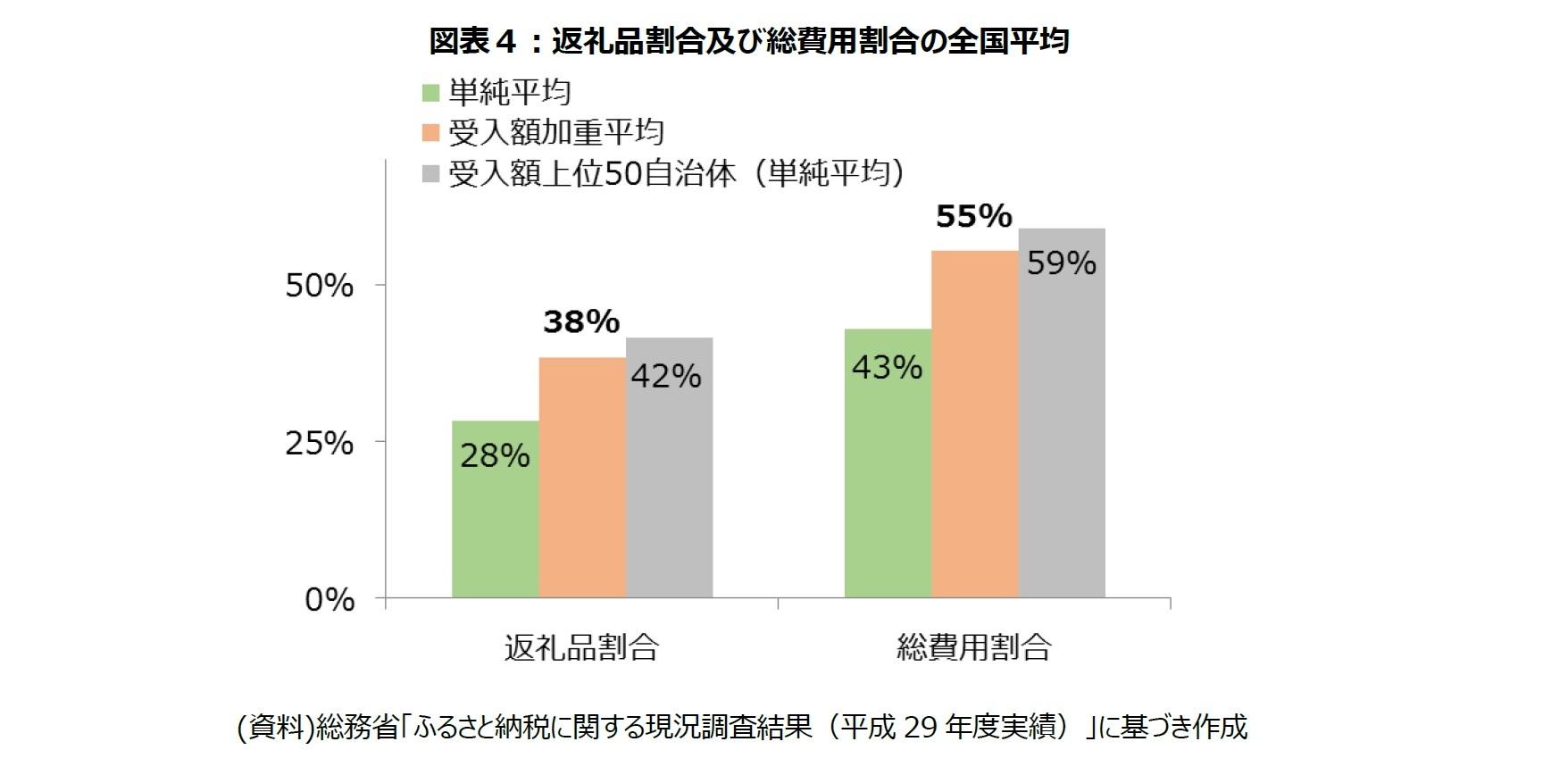 図表4:返礼品割合及び総費用割合の全国平均
