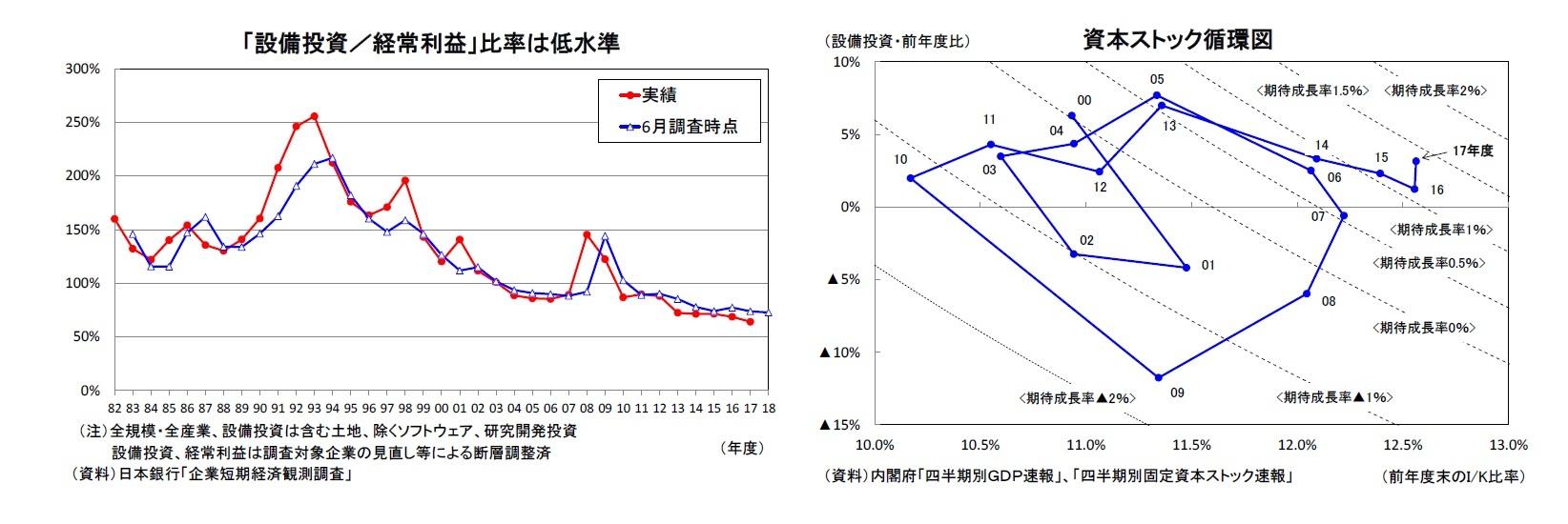 「設備投資/経常利益」比率は低水準/資本ストック循環図