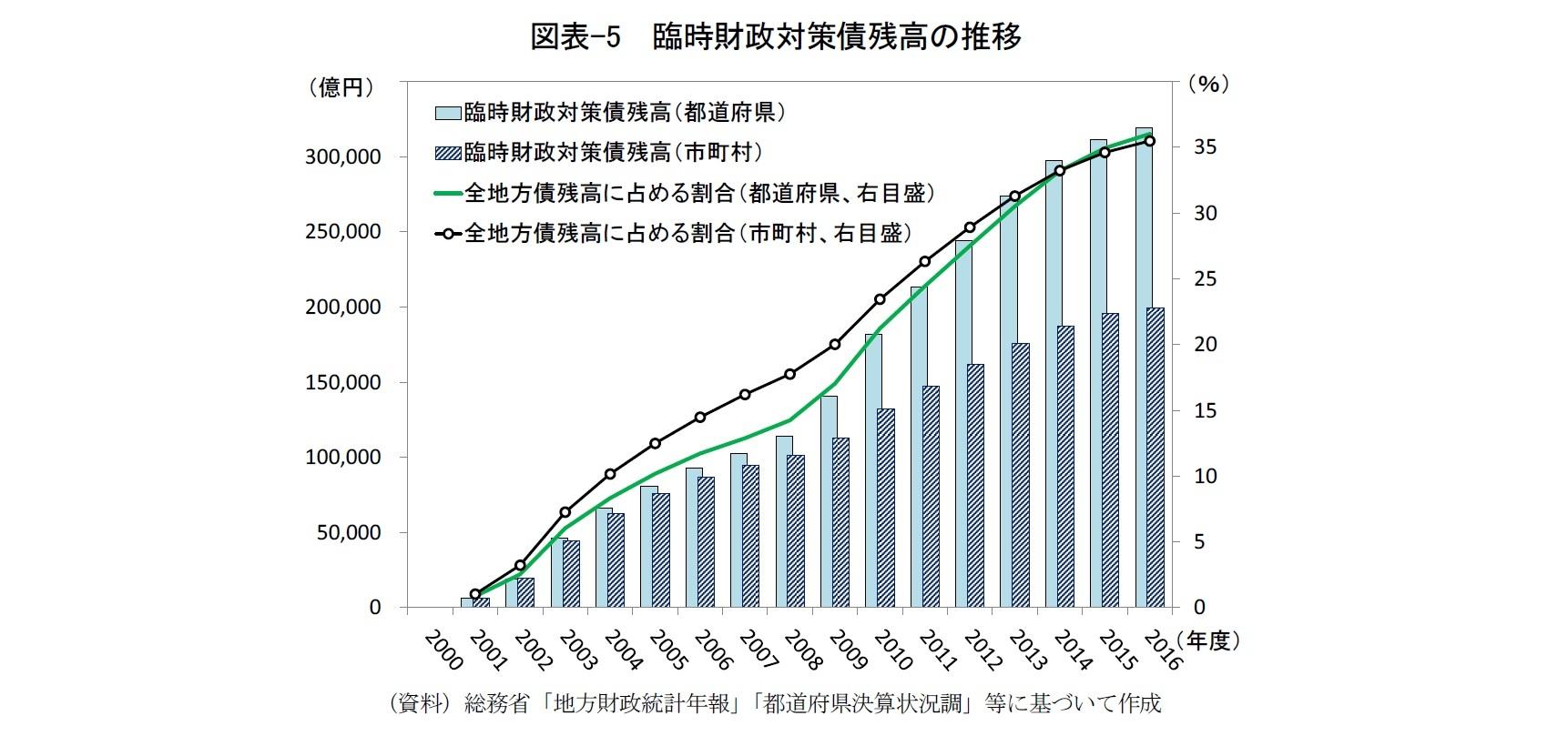 図表-5  臨時財政対策債残高の推移