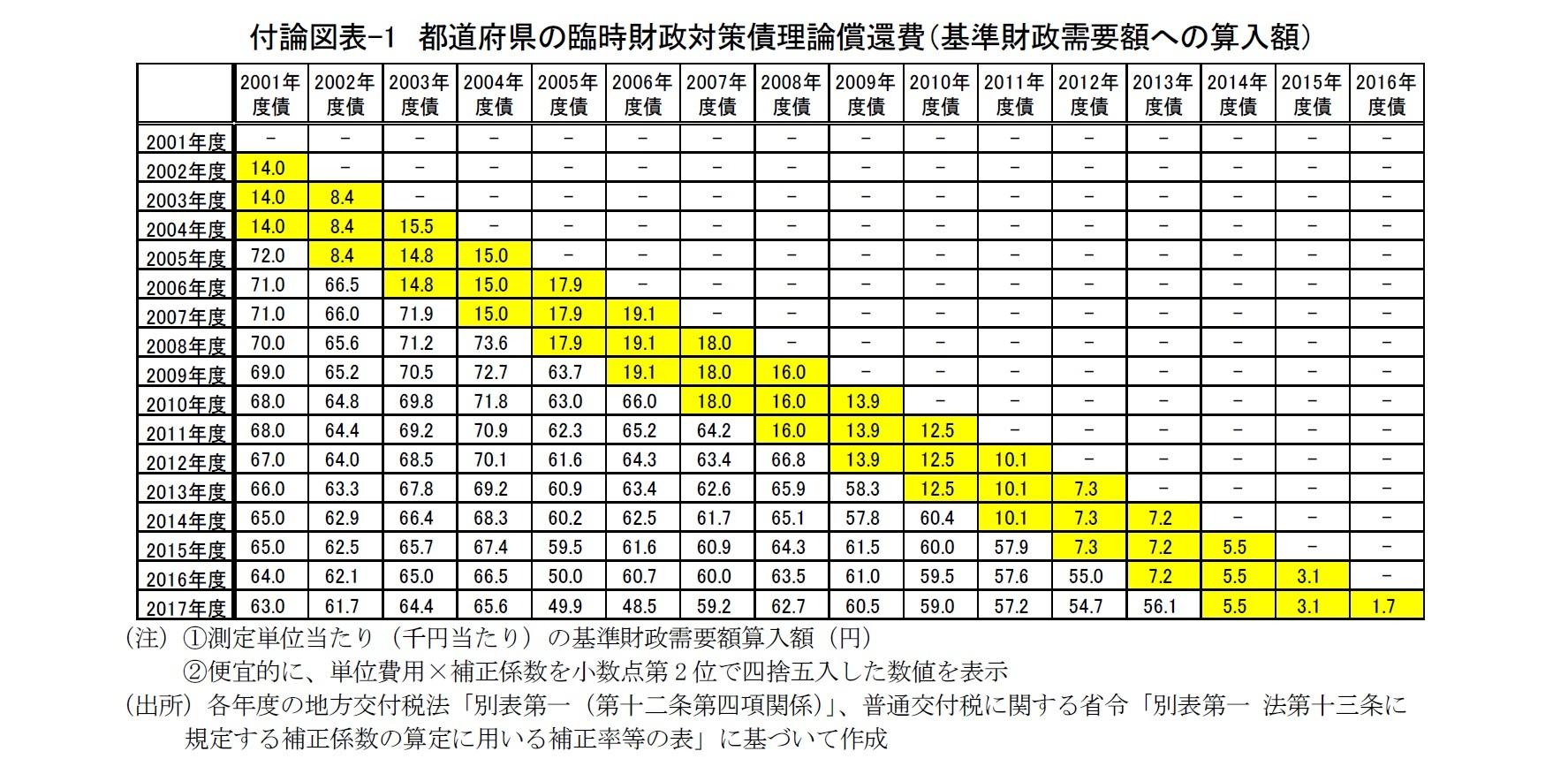 付論図表-1 都道府県の臨時財政対策債理論償還費(基準財政需要額への算入額)