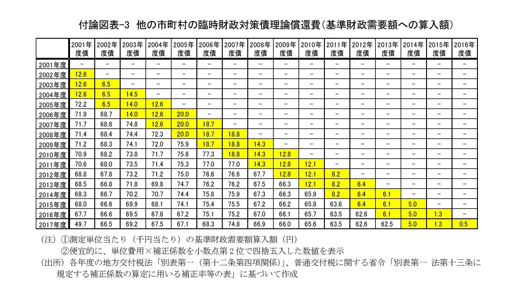 付論図表-3 他の市町村の臨時財政対策債理論償還費(基準財政需要額への算入額)