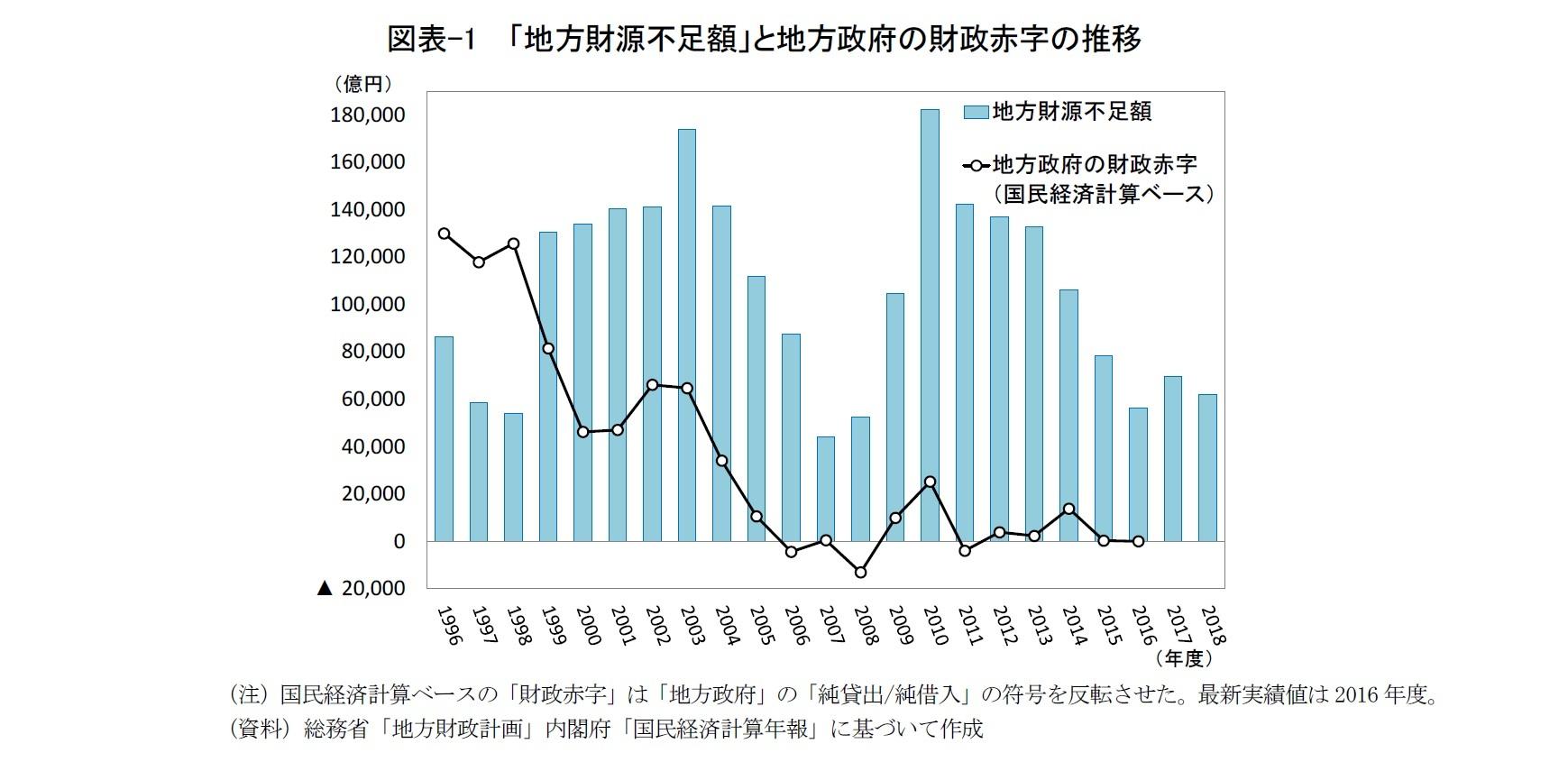 図表-1  「地方財源不足額」と地方政府の財政赤字の推移