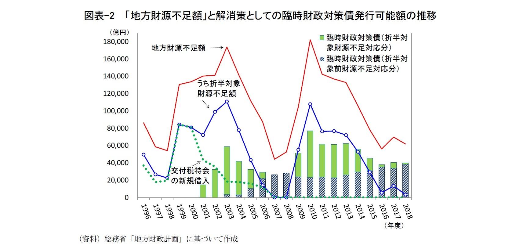 図表-2  「地方財源不足額」と解消策としての臨時財政対策債発行可能額の推移