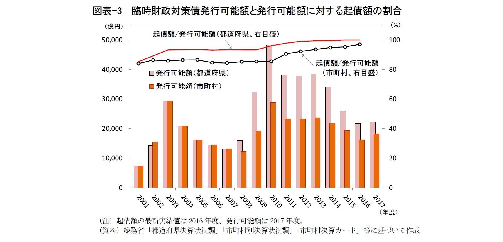 図表-3  臨時財政対策債発行可能額と発行可能額に対する起債額の割合