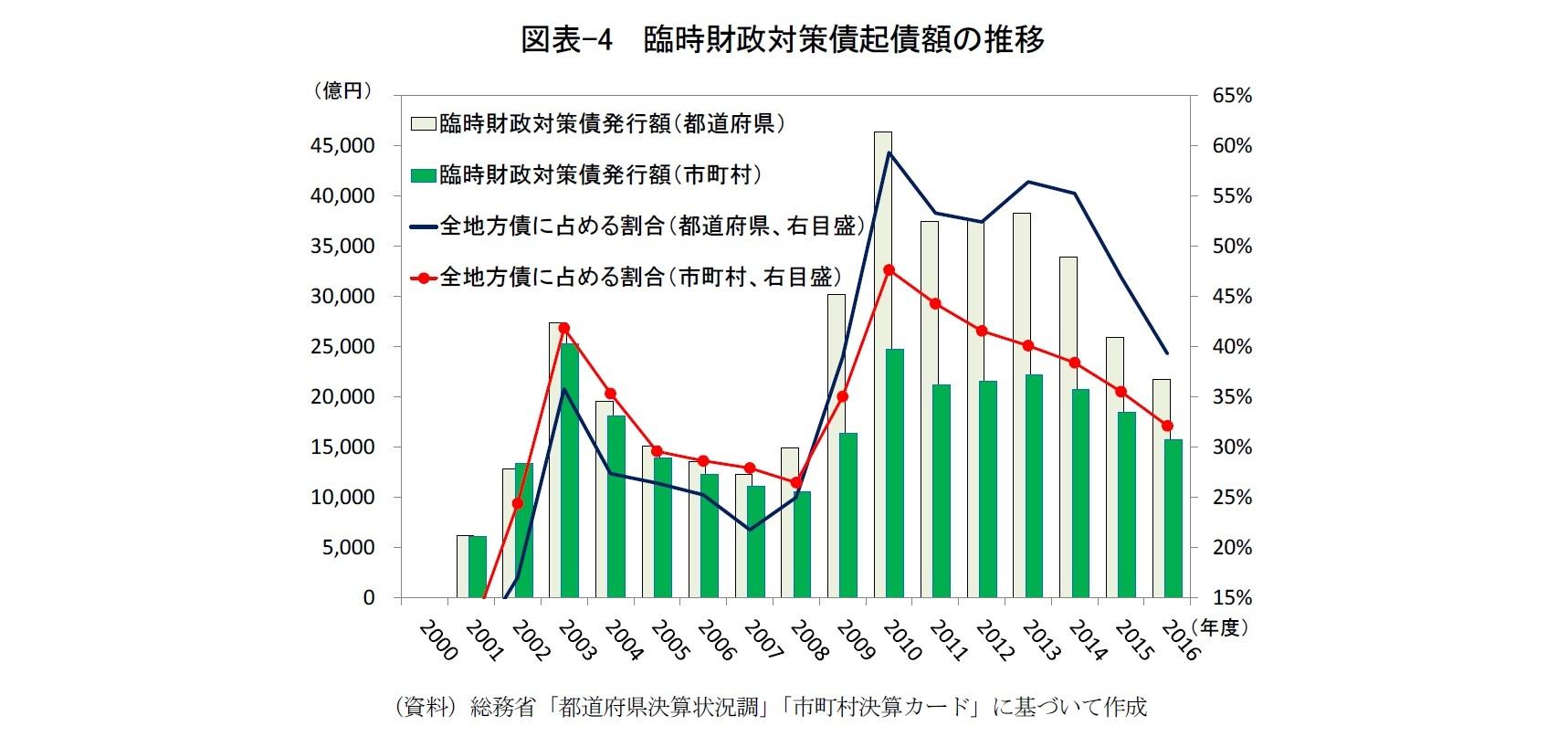 図表-4  臨時財政対策債起債額の推移