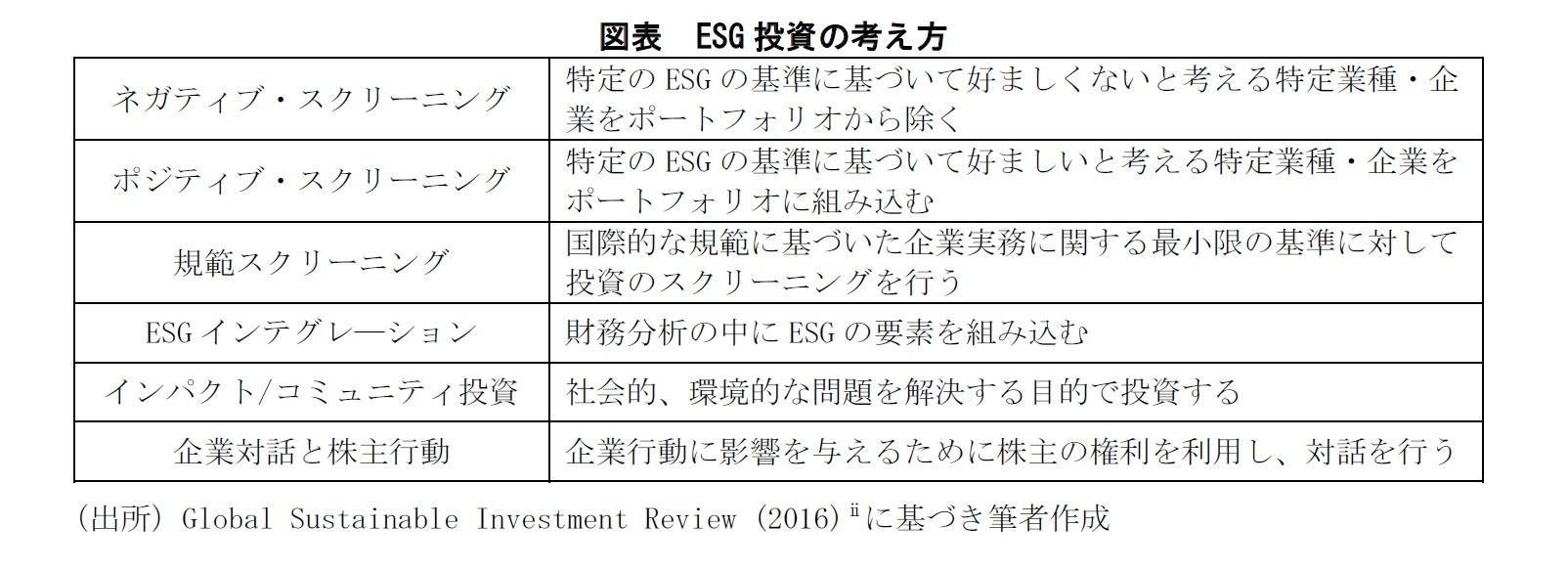 図表:ESG投資の考え方