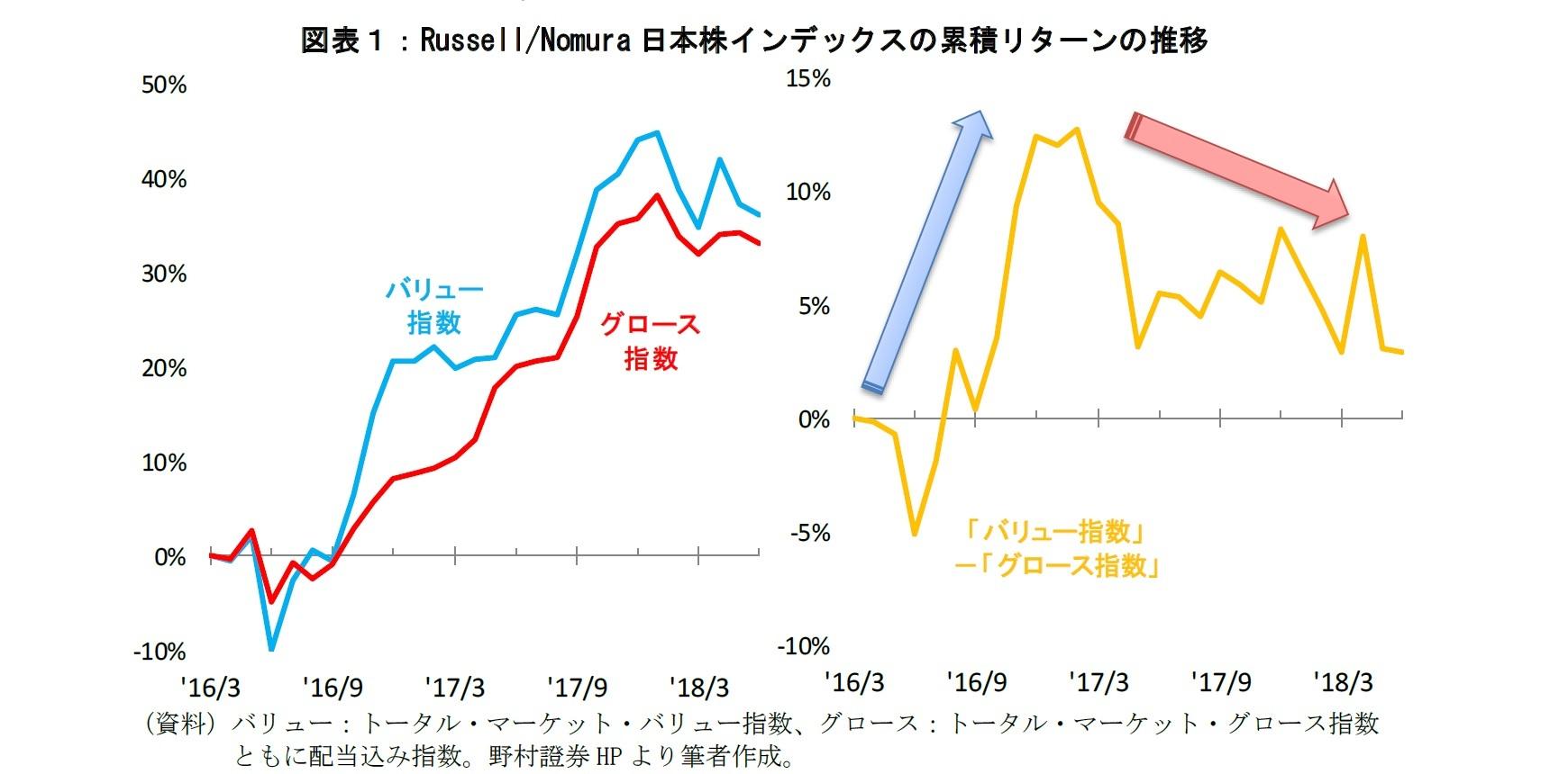図表1:Russell/Nomura 日本株インデックスの累積リターンの推移