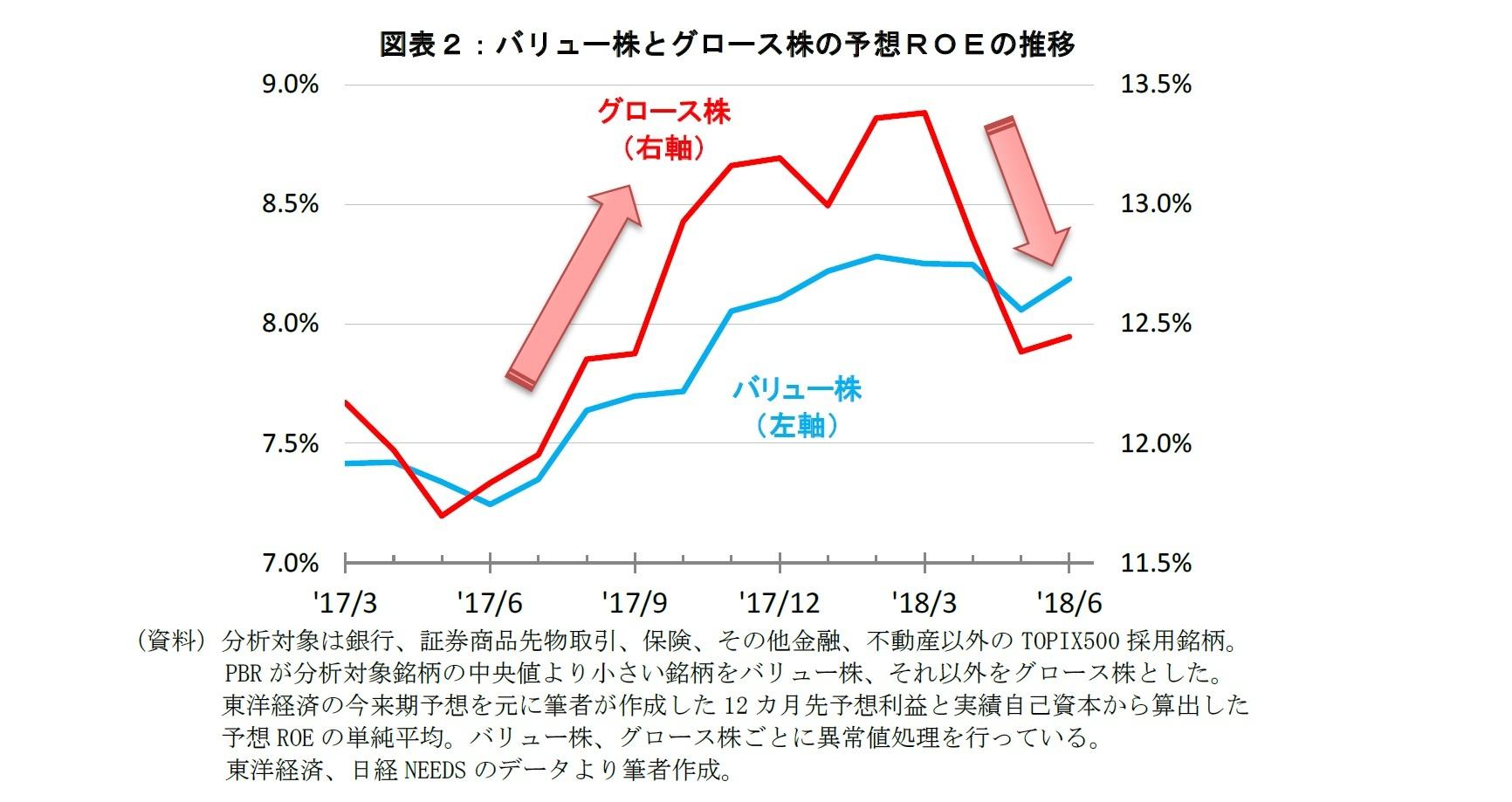 図表2:バリュー株とグロース株の予想ROEの推移
