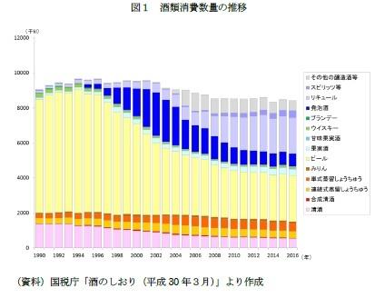 図1 酒類消費数量の推移