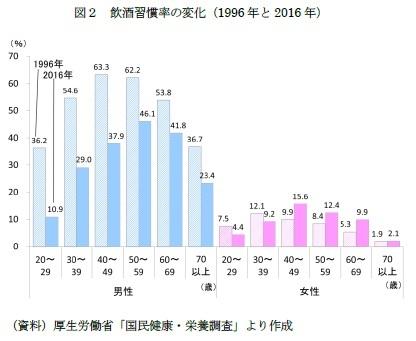 図2 飲酒習慣率の変化(1996年と2016年)