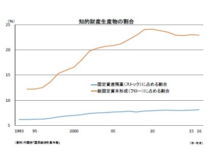 知的財産生産物の割合