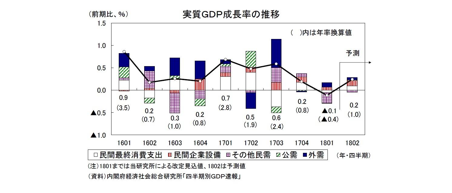 実質GDP成長率の推移