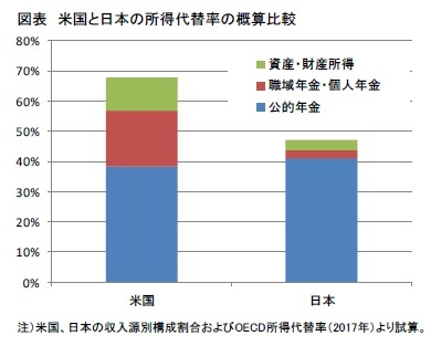 図表 米国と日本の所得代替率の概算比較