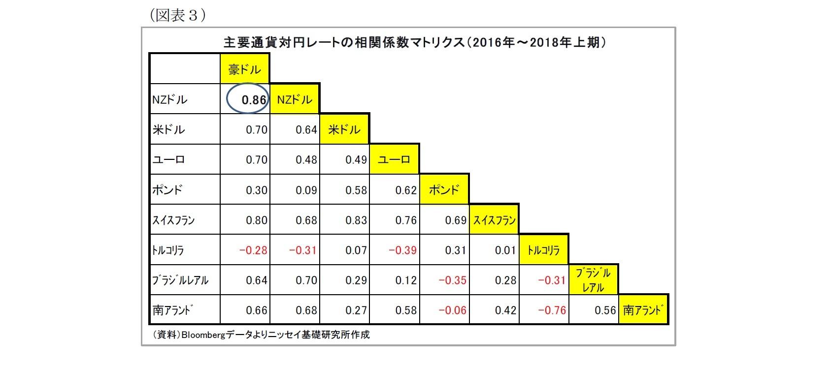 (図表3)主要通貨対円レートの相関係数マトリクス(2016年~2018年上期)