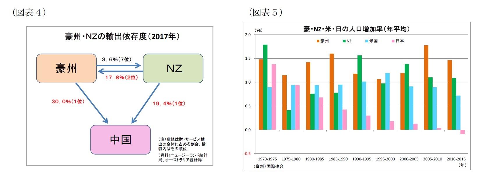 (図表4)豪州・NZの輸出依存度(2017年)/(図表5)豪・NZ・米・日の人口増加率(年平均)