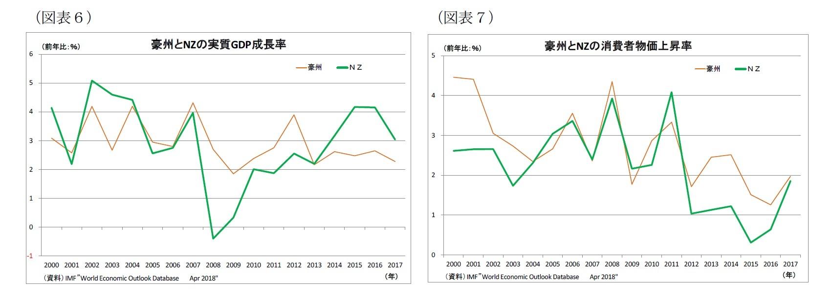 (図表6)豪州とNZの実質GDP成長率/(図表7)豪州とNZの消費者物価上昇率  豪