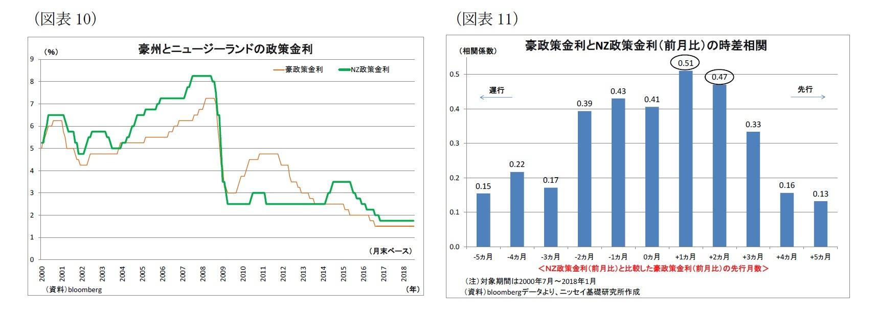 (図表10)豪州とニュージーランドの政策金利/(図表11)豪政策金利とNZ政策金利(前月比)の時差相関