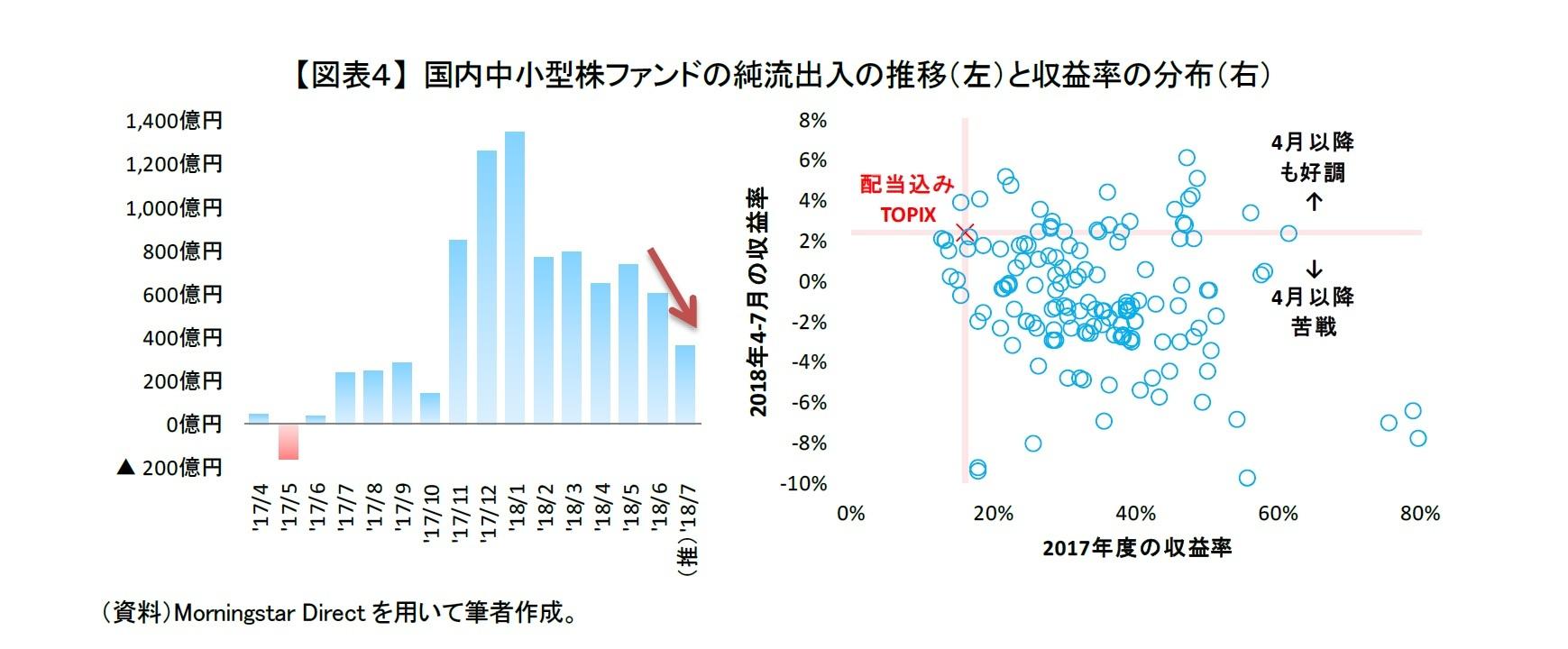 【図表4】 国内中小型株ファンドの純流出入の推移(左)と収益率の分布(右)