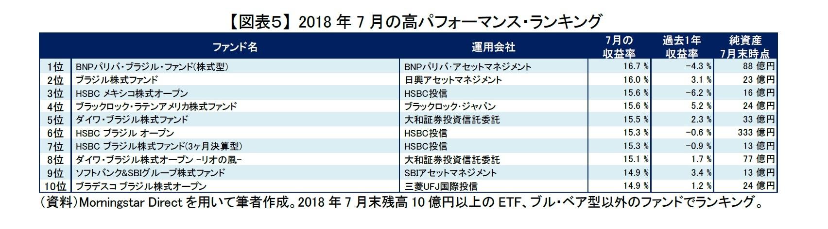 【図表5】 2018年7月の高パフォーマンス・ランキング