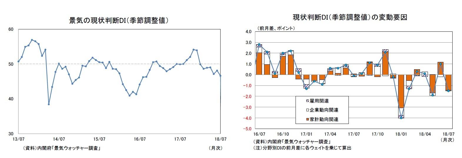 景気の現状判断DI(季節調整値)/現状判断DI(季節調整値)の変動要因