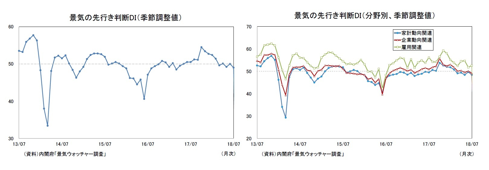 景気の先行き判断DI(季節調整値)/景気の先行き判断DI(分野別、季節調整値)