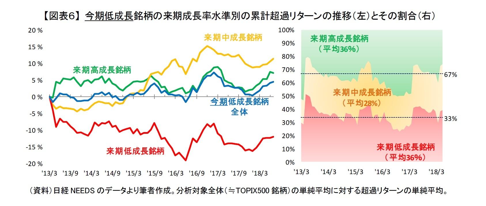 【図表6】 今期低成長銘柄の来期成長率水準別の累計超過リターンの推移(左)とその割合(右)