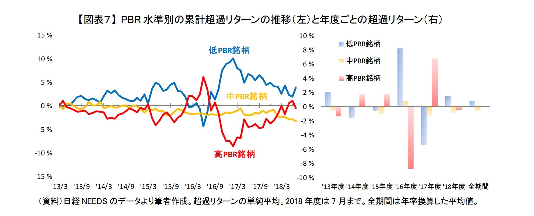 【図表7】 PBR水準別の累計超過リターンの推移(左)と年度ごとの超過リターン(右)