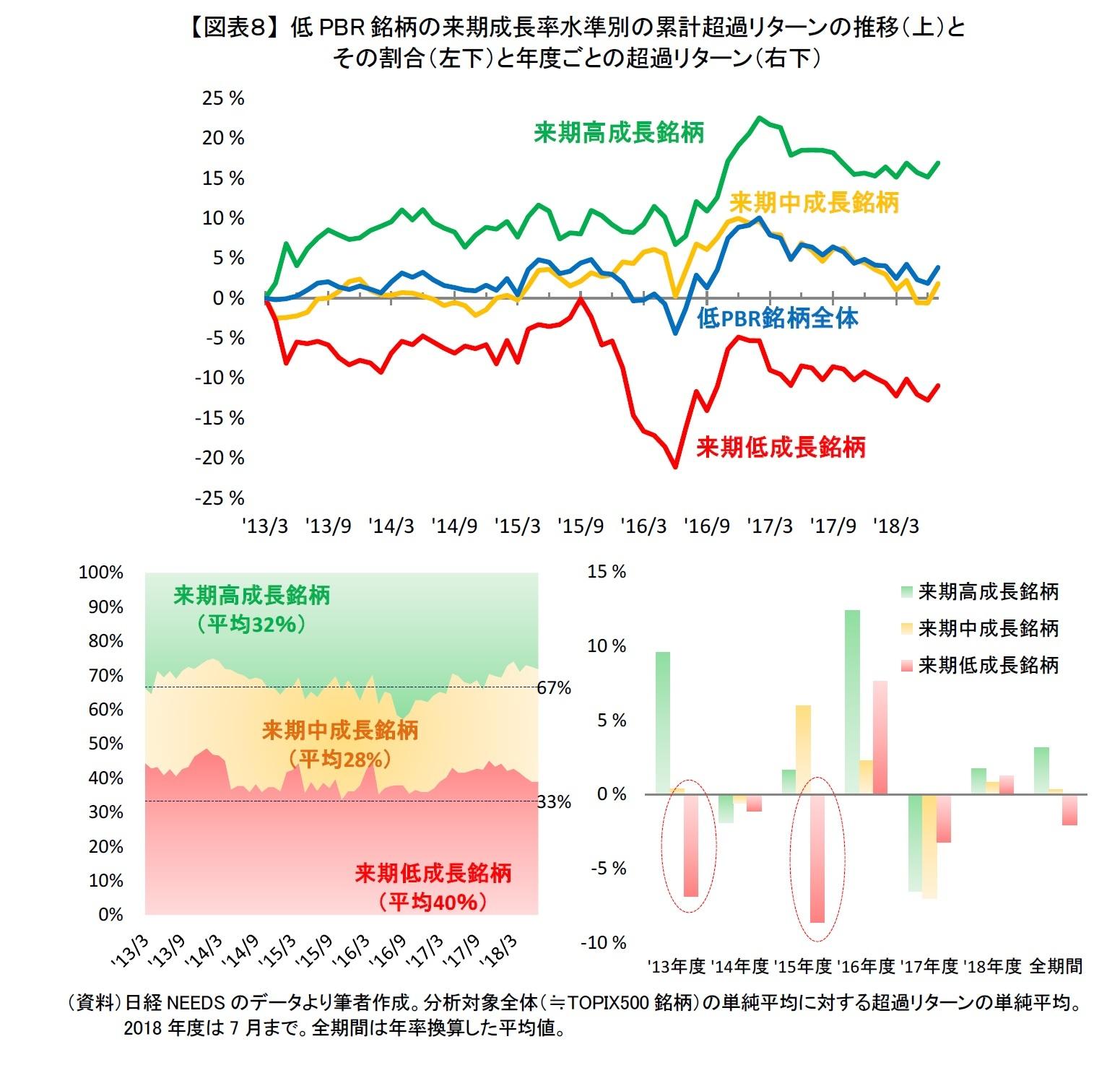 【図表8】 低PBR銘柄の来期成長率水準別の累計超過リターンの推移(上)とその割合(左下)と年度ごとの超過リターン(右下)