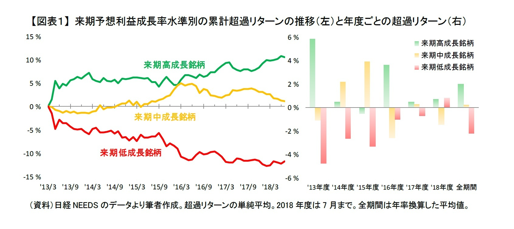 【図表1】 来期予想利益成長率水準別の累計超過リターンの推移(左)と年度ごとの超過リターン(右)