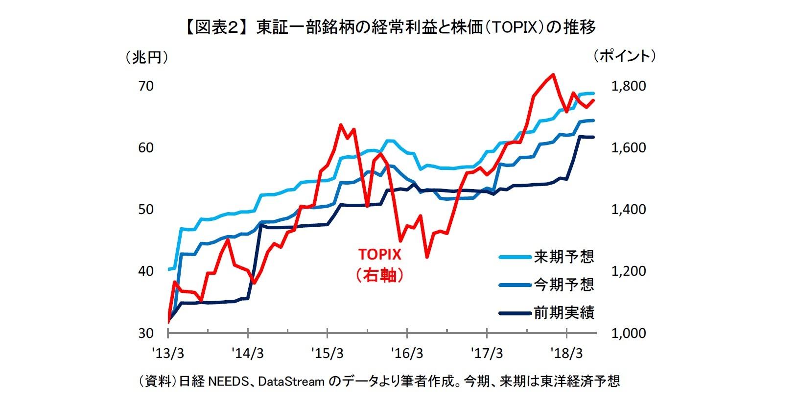 【図表2】 東証一部銘柄の経常利益と株価(TOPIX)の推移