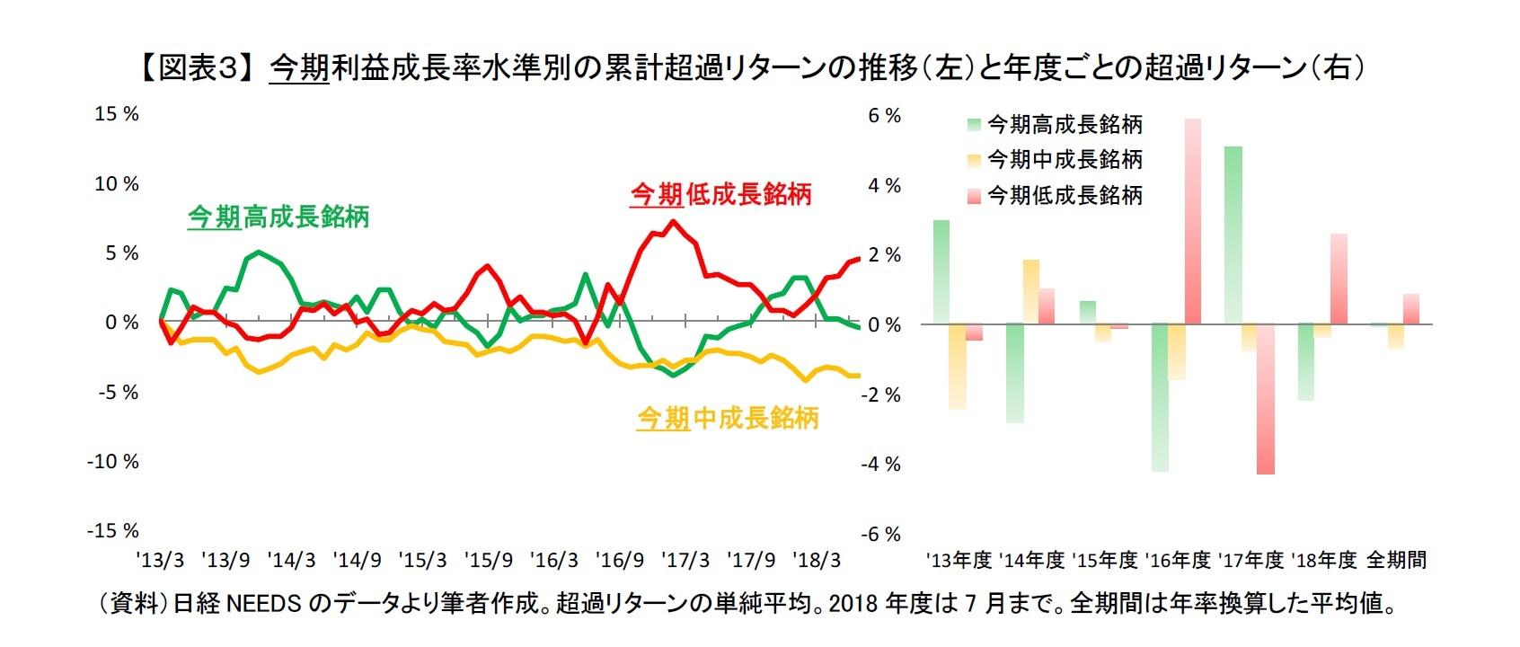 【図表3】 今期利益成長率水準別の累計超過リターンの推移(左)と年度ごとの超過リターン(右)
