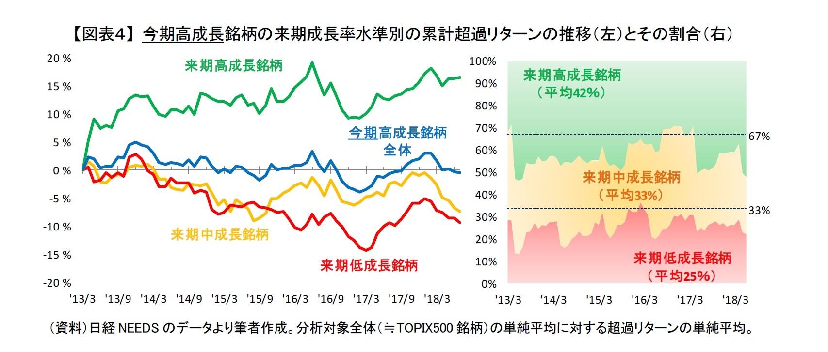 【図表4】 今期高成長銘柄の来期成長率水準別の累計超過リターンの推移(左)とその割合(右)