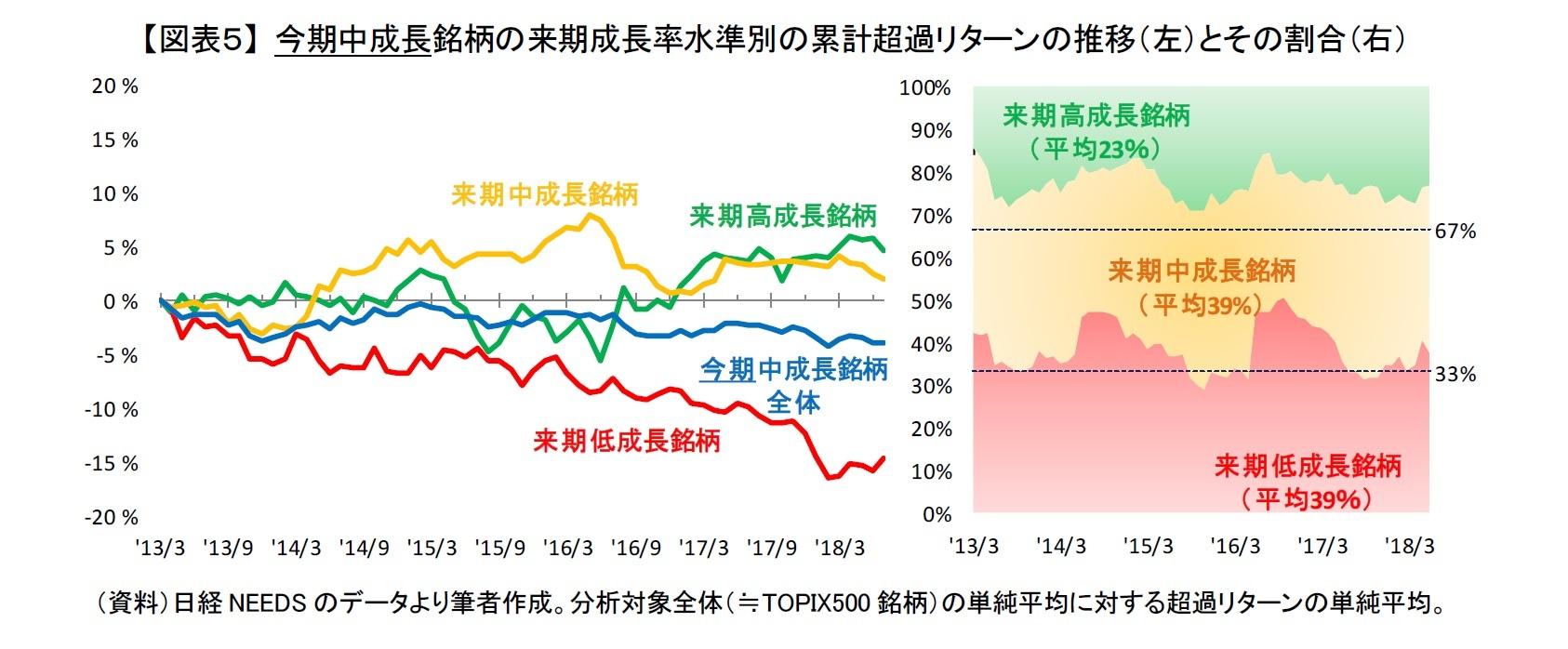 【図表5】 今期中成長銘柄の来期成長率水準別の累計超過リターンの推移(左)とその割合(右)