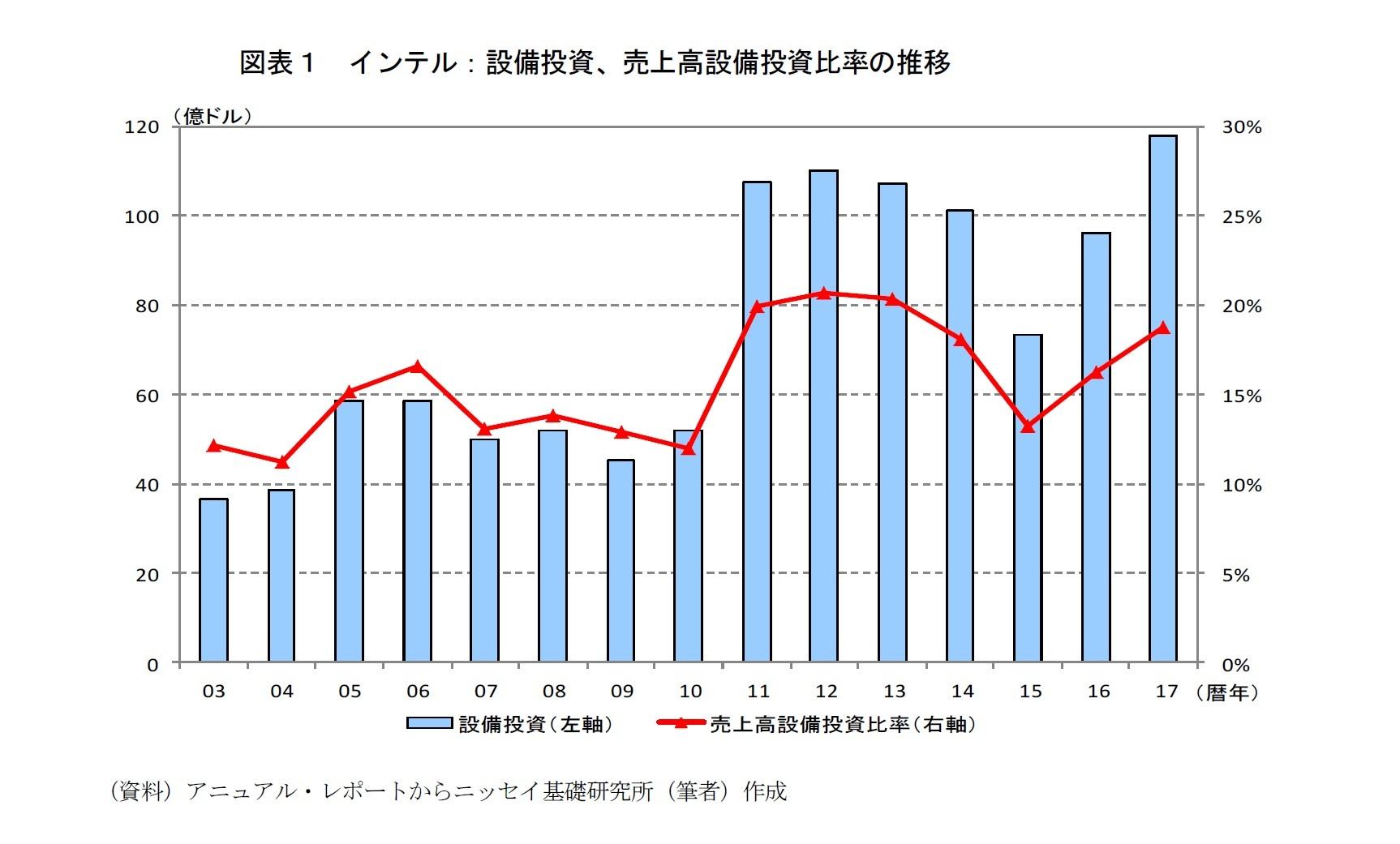 図表1 インテル:設備投資、売上高設備投資比率の推移