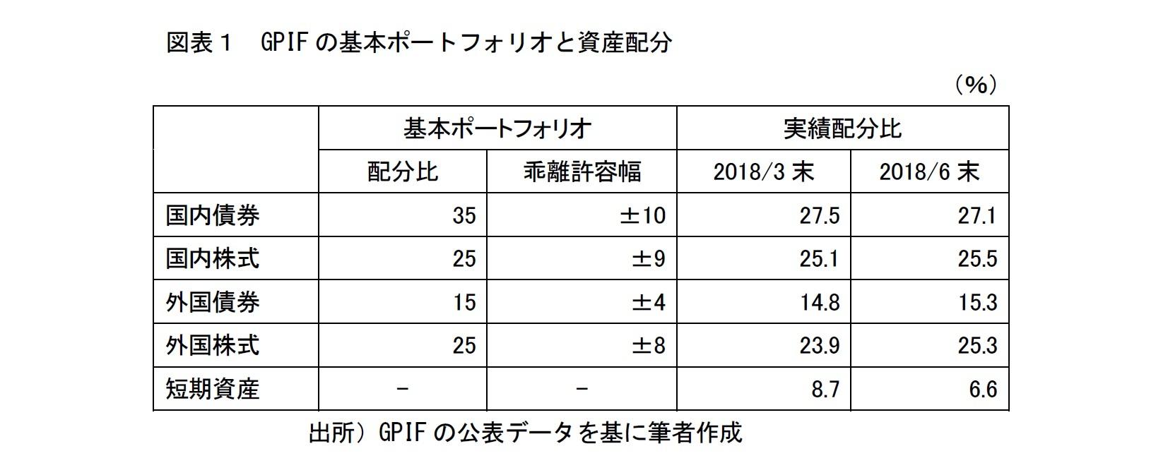 図表1 GPIFの基本ポートフォリオと資産配分