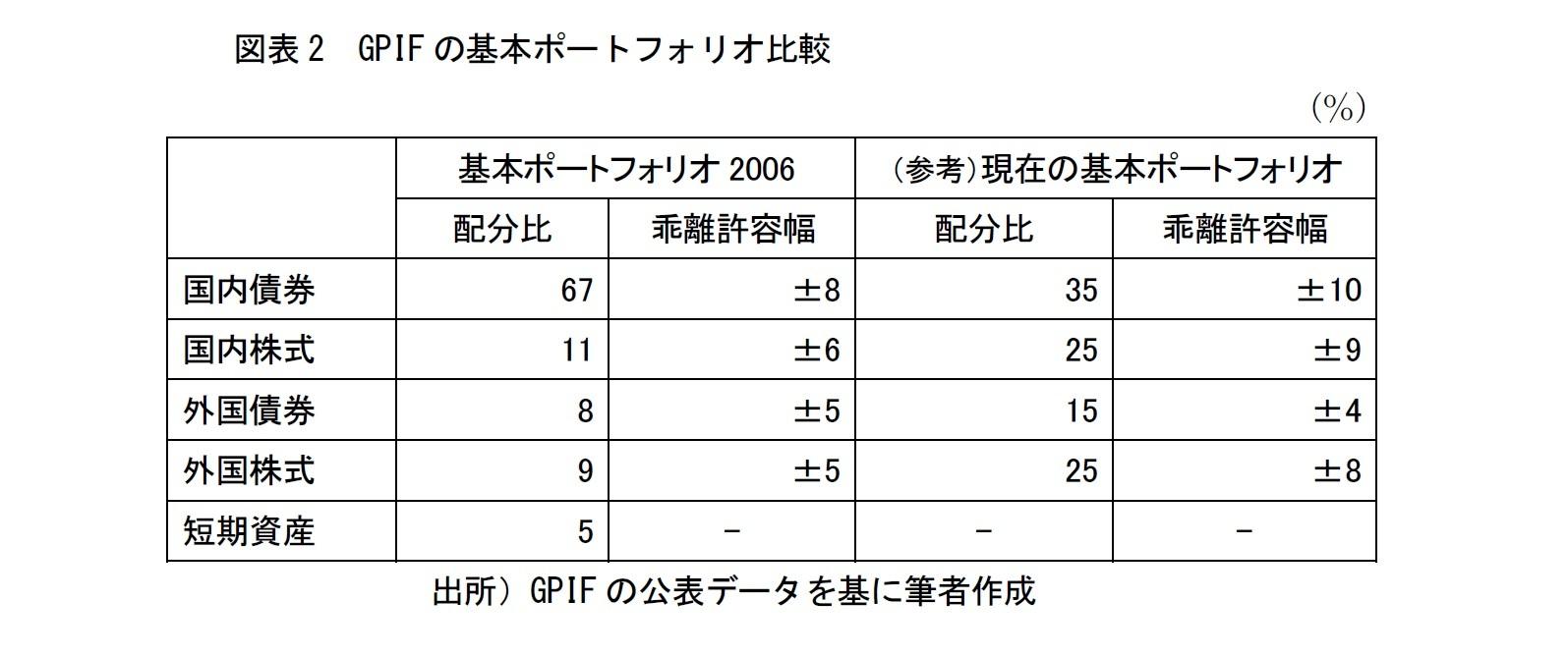 図表2 GPIFの基本ポートフォリオ比較