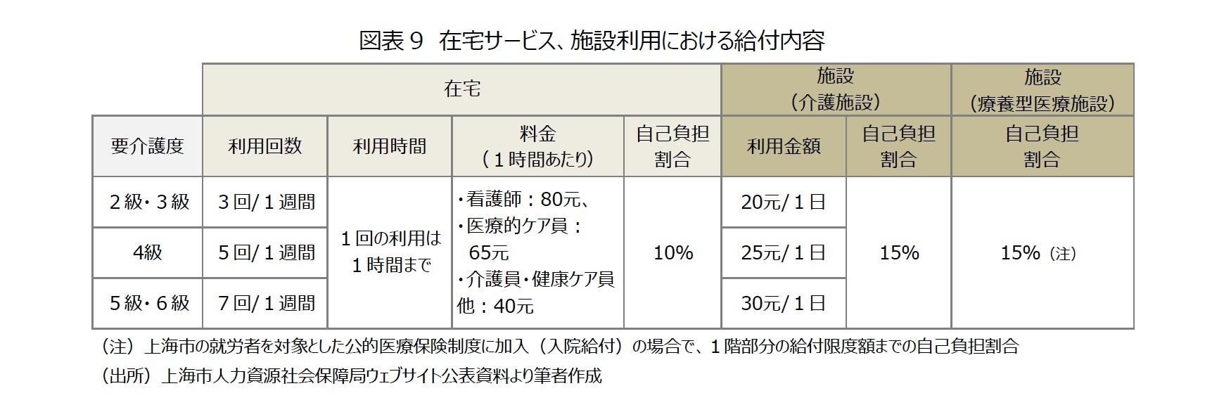 図表9 在宅サービス、施設利用における給付内容