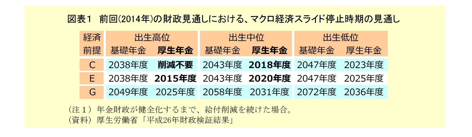 図表1:前回の財政見通しにおける、マクロ経済スライド停止期間の見通し