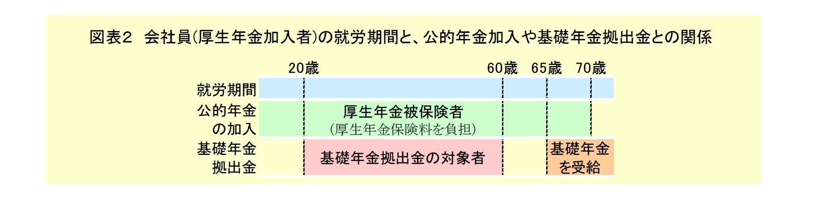 図表2:会社員の就労期間と公的年金加入や基礎年金拠出金との関係