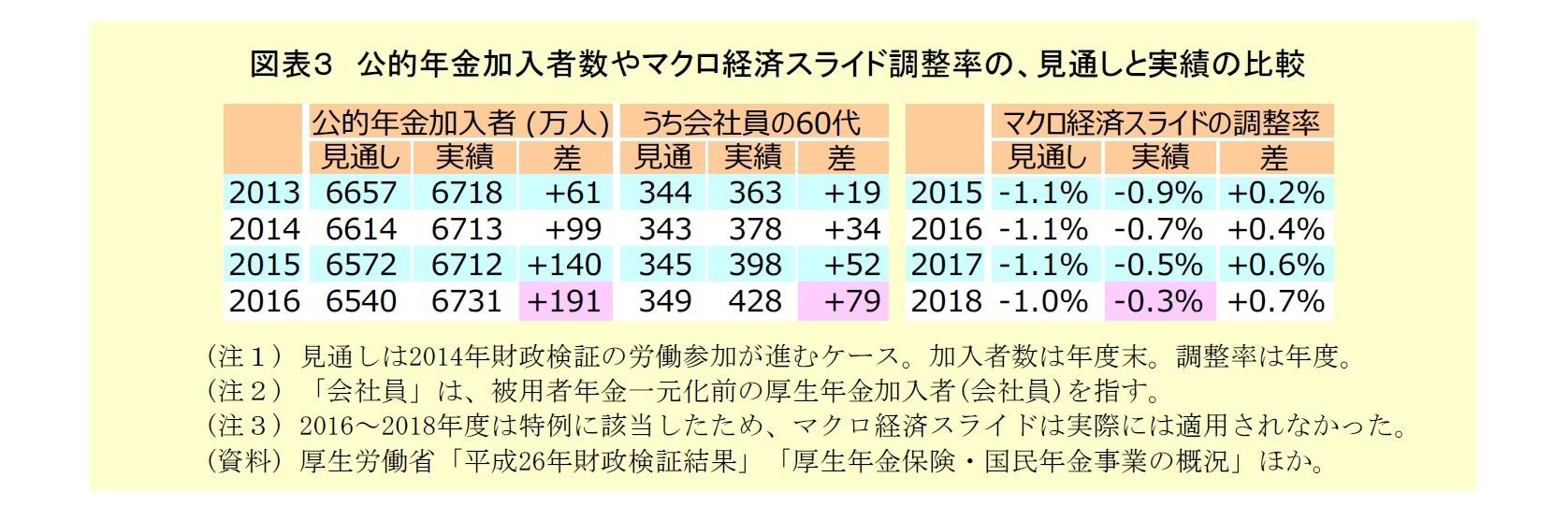 図表3:公的年金加入者数やマクロ経済スライド調整率の見通しと実績の比較