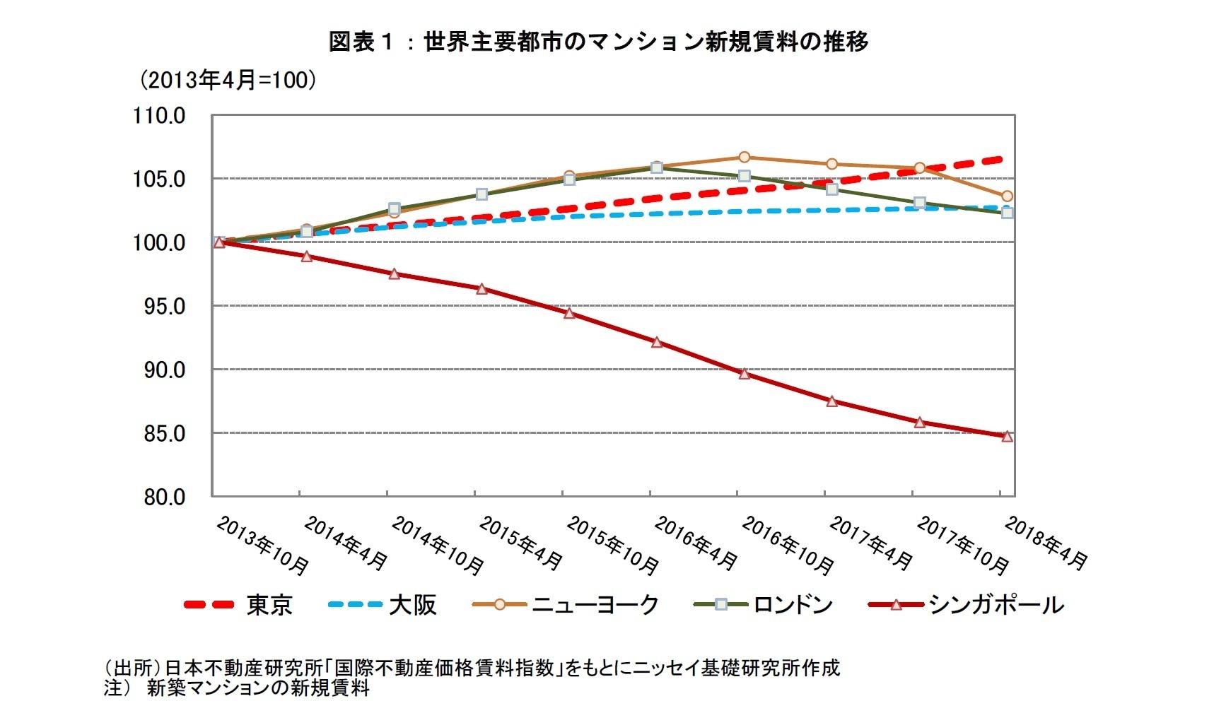 図表1:世界主要都市のマンション新規賃料の推移