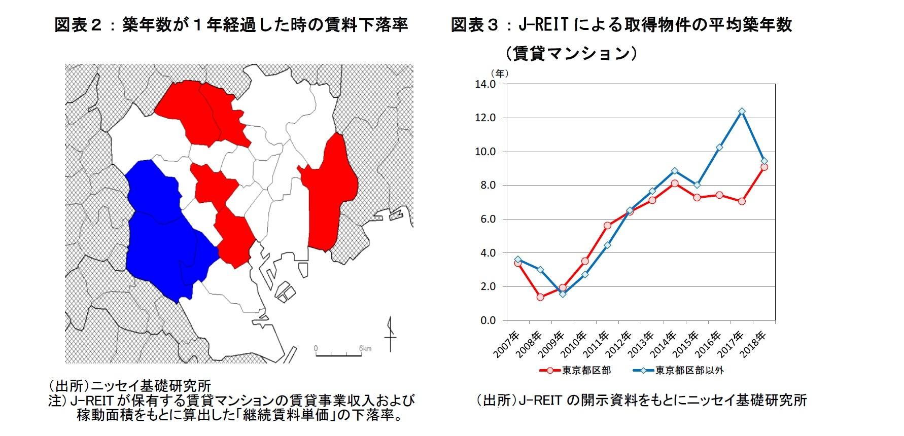 図表2:地区年数が1年経過したときの賃料下落率  図表3:J-REITにより取得物件の平均築年数