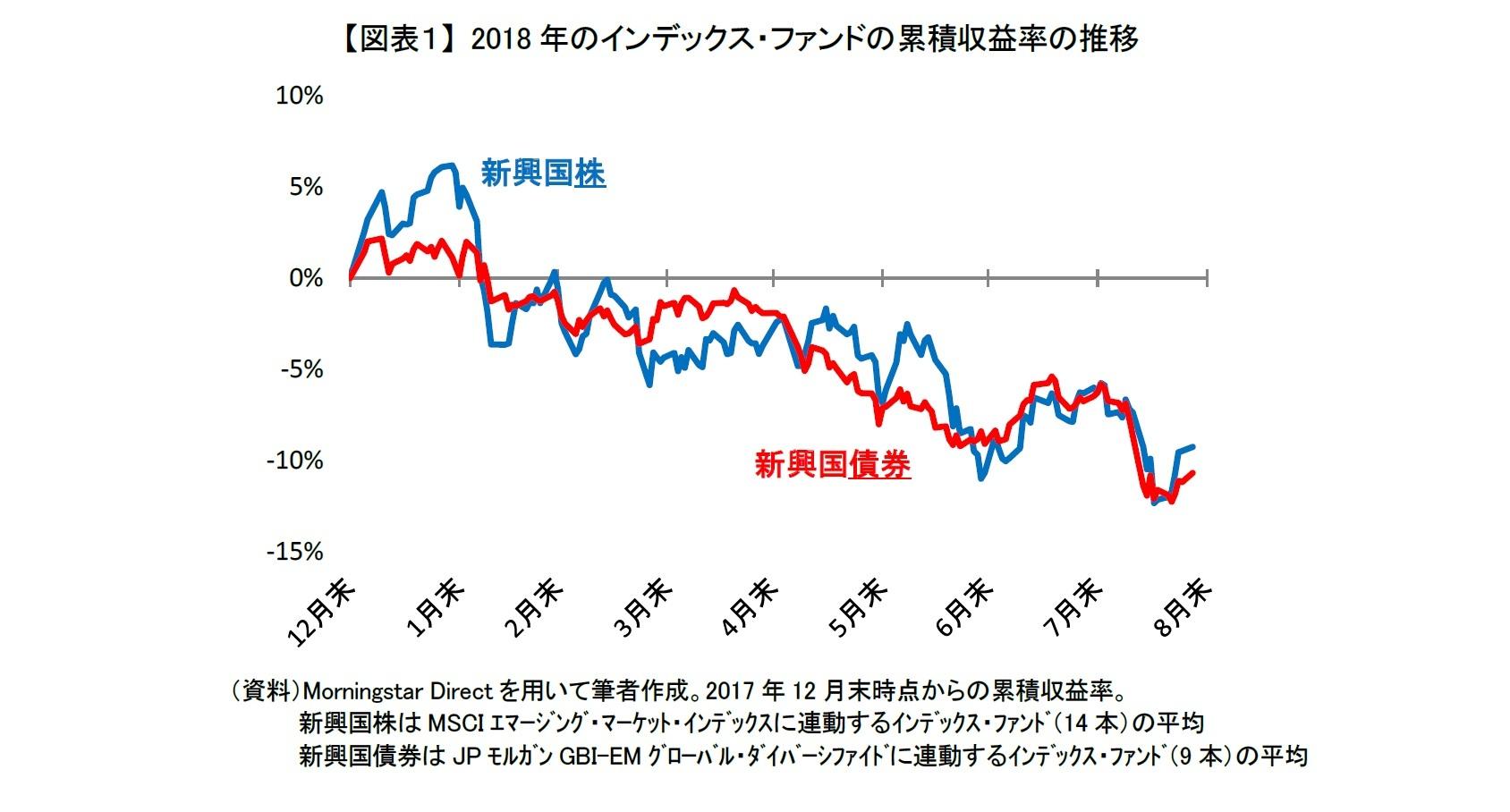 【図表1】 2018年のインデックス・ファンドの累積収益率の推移