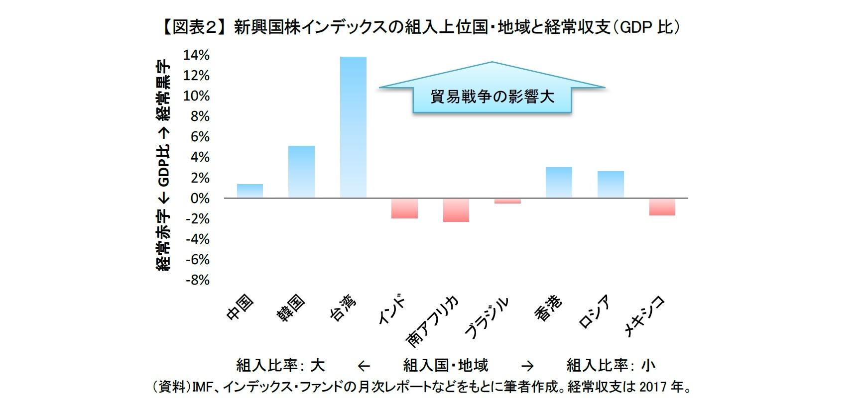 【図表2】 新興国株インデックスの組入上位国・地域と経常収支(GDP比)