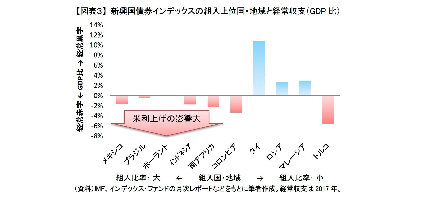 【図表3】 新興国債券インデックスの組入上位国・地域と経常収支(GDP比)